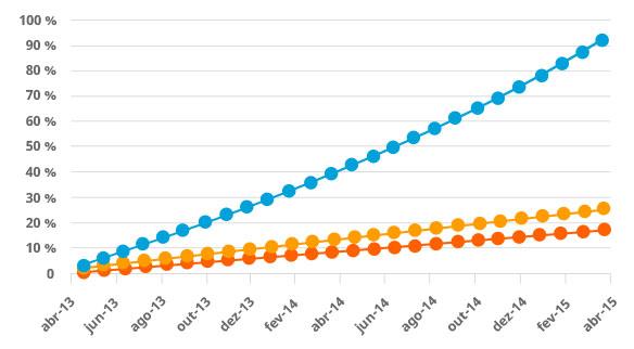 Gráfico evolução comparativa de indicadores